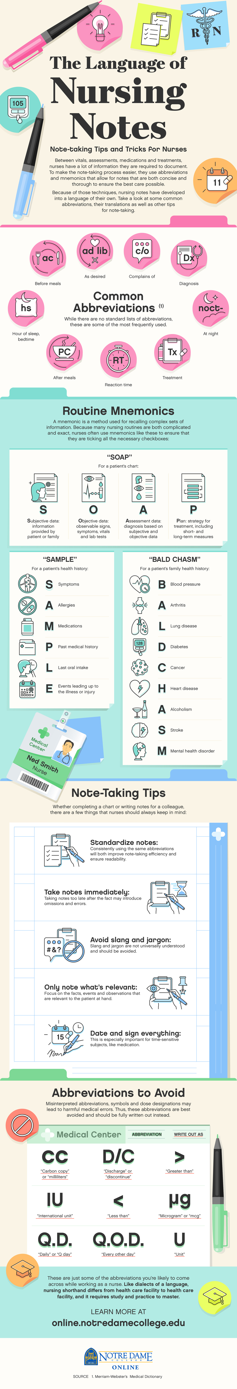 """Illustrated infographic on the """"Language of Nursing Notes"""""""